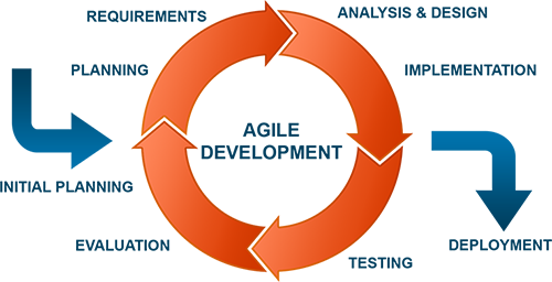 an overview of the agile development lifecycle
